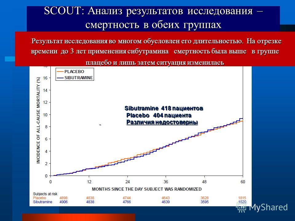 Sibutramine 418 пациентов Placebo 404 пациента Placebo 404 пациента Различия недостоверны Различия недостоверны SCOUT: Анализ результатов исследования – смертность в обеих группах Результат исследования во многом обусловлен его длительностью. На отре