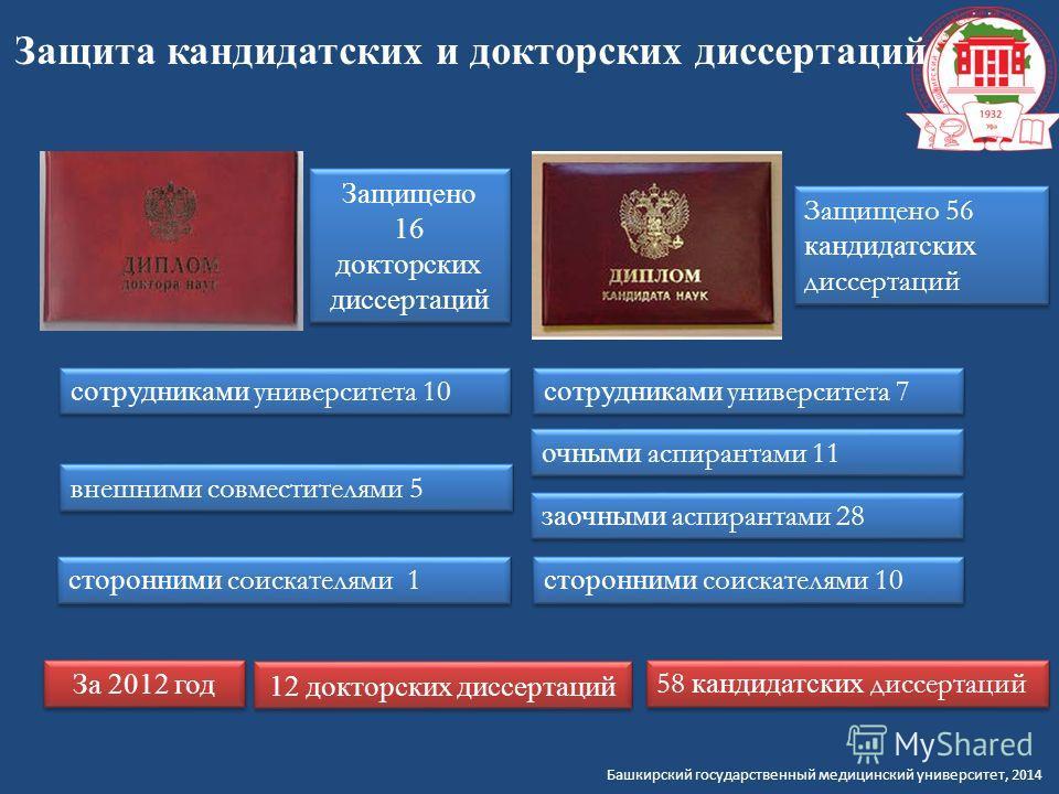 Башкирский государственный медицинский университет, 2014 Защита кандидатских и докторских диссертаций Защищено 16 докторских диссертаций Защищено 16 докторских диссертаций Защищено 56 кандидатских диссертаций сотрудниками университета 10 сотрудниками