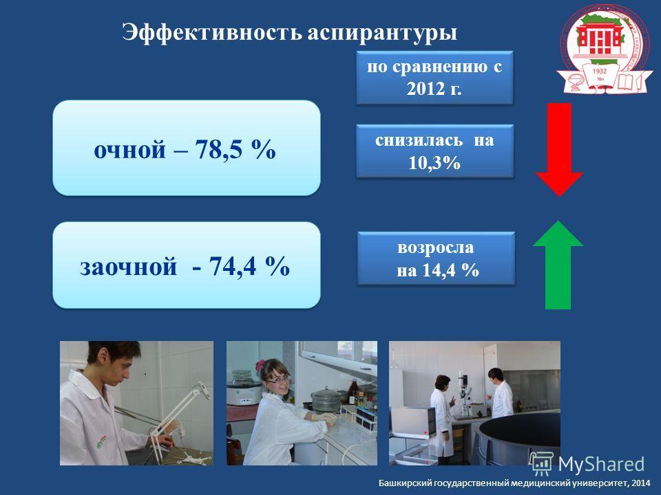 Башкирский государственный медицинский университет, 2014 очной – 78,5 % заочной - 74,4 % Эффективность аспирантуры снизилась на 10,3% возросла на 14,4 % возросла на 14,4 % по сравнению с 2012 г. по сравнению с 2012 г.