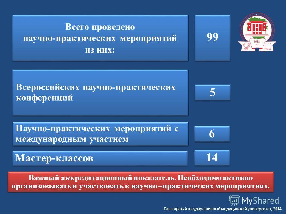 Всего проведено научно-практических мероприятий из них: Всего проведено научно-практических мероприятий из них: Всероссийских научно-практических конференций Научно-практических мероприятий с международным участием 5 5 Мастер-классов 99 14 6 6 Важный