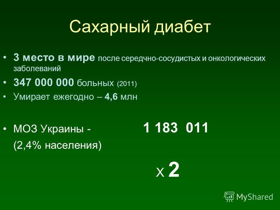 Сахарный диабет 3 место в мире после середчно-сосудистых и онкологических заболеваний 347 000 000 больных (2011) Умирает ежегодно – 4,6 млн МОЗ Украины - 1 183 011 (2,4% населения) Х 2