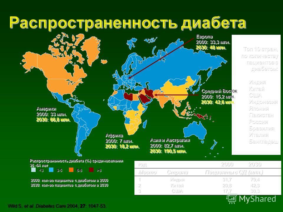 год 20002030 Место СтранаПациенты с СД (млн.) 1Индия 31,779,4 2Китай 20,842,3 3США17,730,3 Топ 10 стран, по количеству пациентов с диабетом: Индия КитайСШАИндонезия ЯпонияПакистан РоссияБразилия ИталияБангладеш Америки 2000:33 млн. 2030:66,8 млн. Аме
