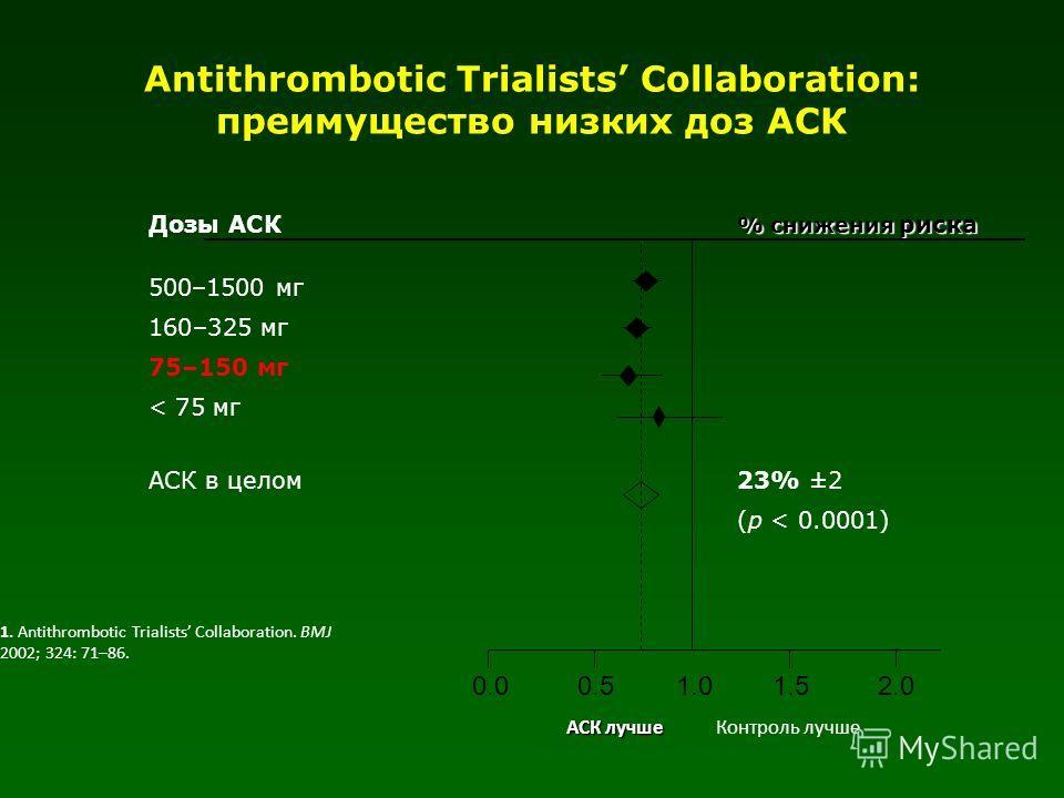 Antithrombotic Trialists Collaboration: преимущество низких доз АСК % снижения риска Дозы АСК % снижения риска 500–1500 мг 160–325 мг 75–150 мг < 75 мг АСК в целом 23% ±2 (p < 0.0001) 1.00.50.01.52.0 Контроль лучше АСК лучше 1. Antithrombotic Trialis