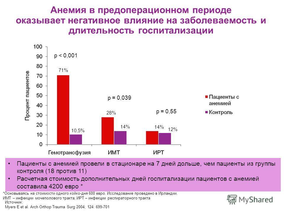 Анемия в предоперационном периоде оказывает негативное влияние на заболеваемость и длительность госпитализации p < 0,001 p = 0,039 p = 0,55 Источник: Myers E et al. Arch Orthop Trauma Surg 2004; 124: 699-701 71% 10,5% 28% 14% 12% Пациенты с анемией п