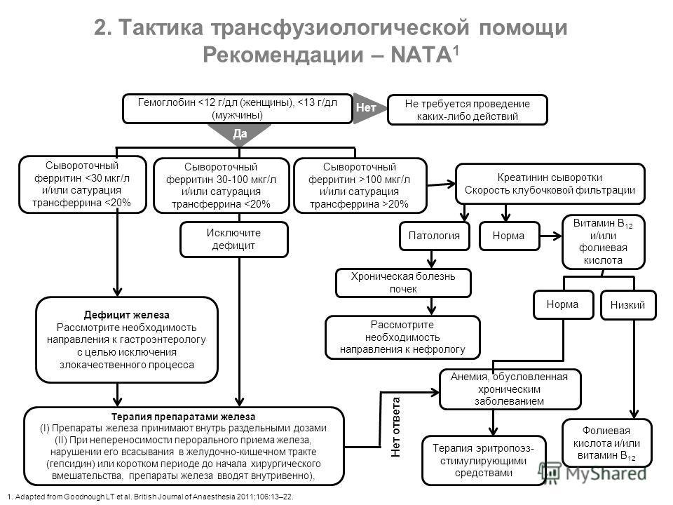 2. Тактика трансфузиологической помощи Рекомендации – NATA 1 1. Adapted from Goodnough LT et al. British Journal of Anaesthesia 2011;106:13–22. Нет Да Сывороточный ферритин