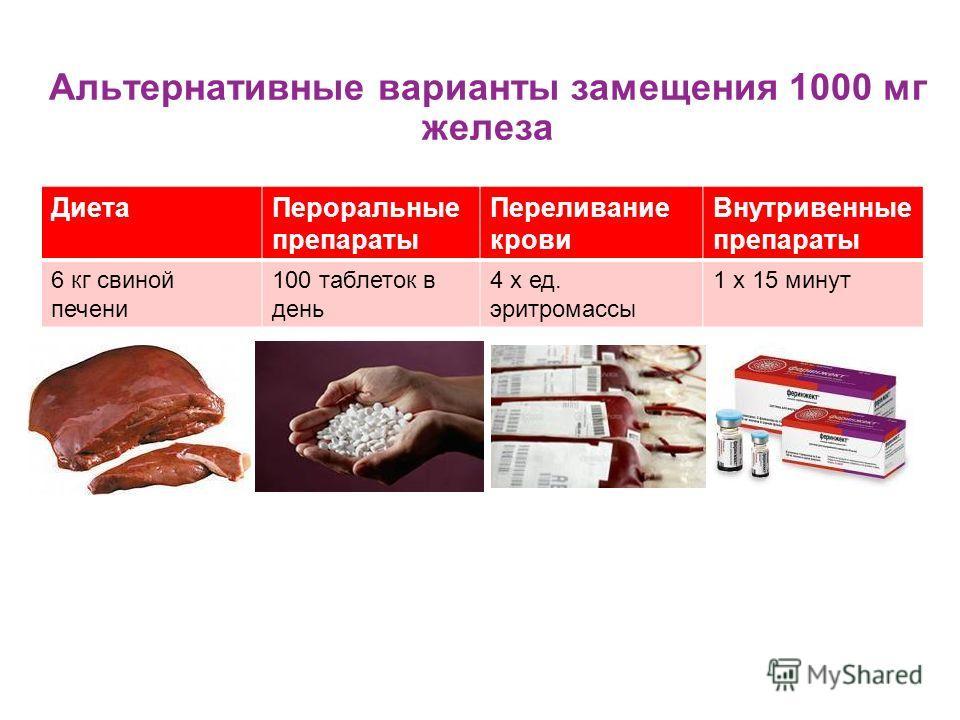Альтернативные варианты замещения 1000 мг железа Диета Пероральные препараты Переливание крови Внутривенные препараты 6 кг свиной печени 100 таблеток в день 4 x ед. эритромассы 1 x 15 минут