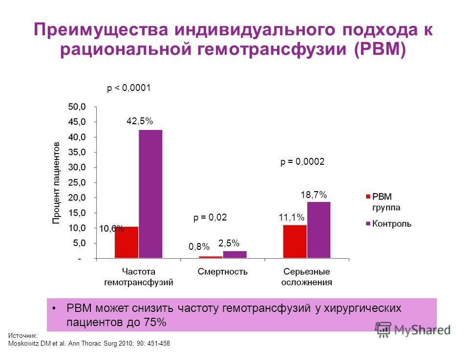 Преимущества индивидуального подхода к рациональной гемотрансфузии (PBM) 42,5% 0,8% 2,5% 11,1% 18,7% p < 0,0001 p = 0,02 p = 0,0002 Источник: Moskowitz DM et al. Ann Thorac Surg 2010; 90: 451-458 PBM может снизить частоту гемотрансфузий у хирургическ