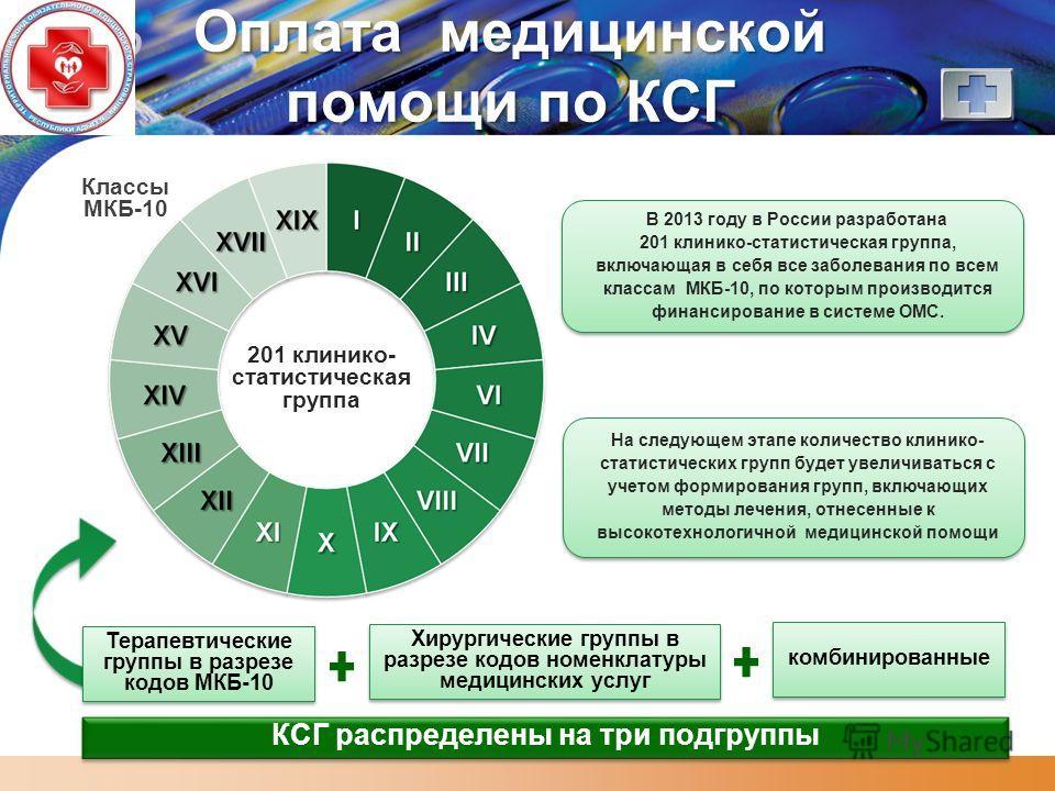 LOGO Оплата медицинской помощи по КСГ 201 клинико- статистическая группа Классы МКБ-10 КСГ распределены на три подгруппы Терапевтические группы в разрезе кодов МКБ-10 В 2013 году в России разработана 201 клинико-статистическая группа, включающая в се