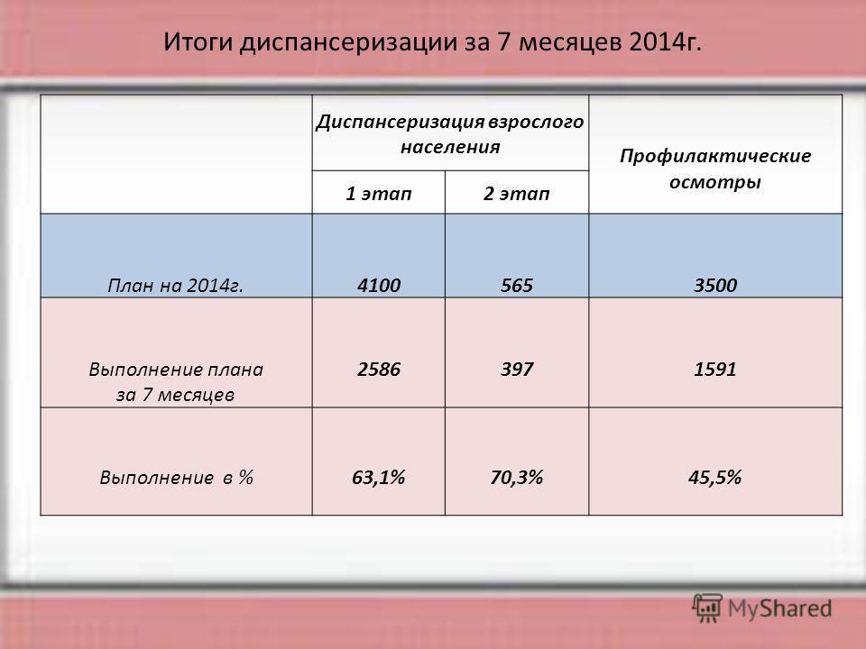 Итоги диспансеризации за 7 месяцев 2014 г. Диспансеризация взрослого населения Профилактические осмотры 1 этап 2 этап План на 2014 г.41005653500 Выполнение плана за 7 месяцев 25863971591 Выполнение в %63,1%70,3%45,5%