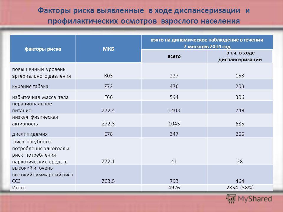 факторы рискаМКБ взято на динамическое наблюдение в течении 7 месяцев 2014 год всего в т.ч. в ходе диспансеризации повышенный уровень артериального давленияR03227153 курение табакаZ72476203 избыточная масса телаE66594306 нерациональное питаниеZ72,414
