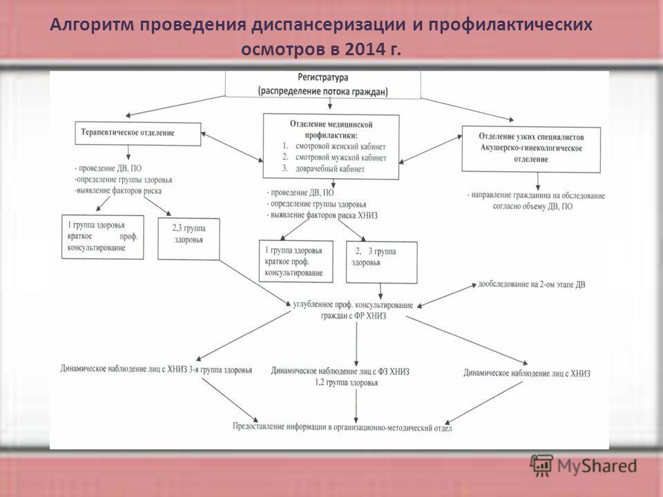 Алгоритм проведения диспансеризации и профилактических осмотров в 2014 г.