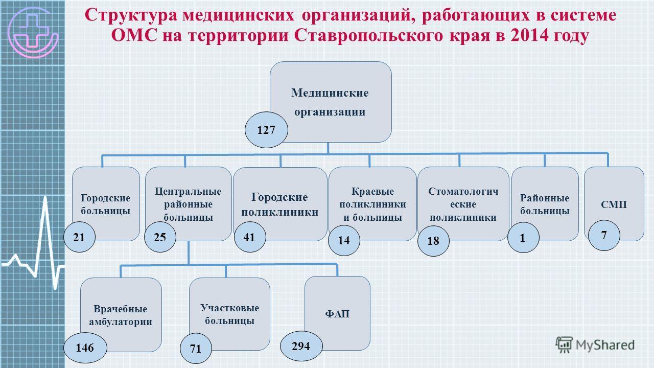Структура медицинских организаций, работающих в системе ОМС на территории Ставропольского края в 2014 году Медицинские организации Городские больницы Центральные районные больницы Городские поликлиники Краевые поликлиники и больницы Стоматологич ески