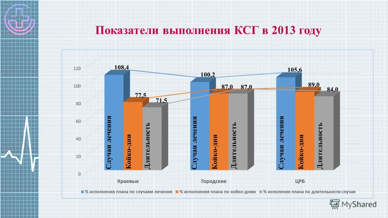 Показатели выполнения КСГ в 2013 году