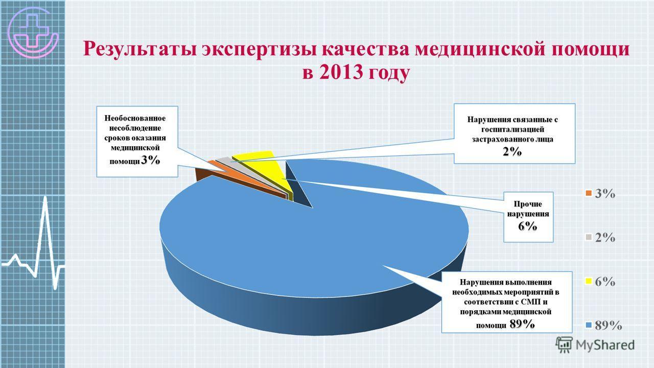 Результаты экспертизы качества медицинской помощи в 2013 году