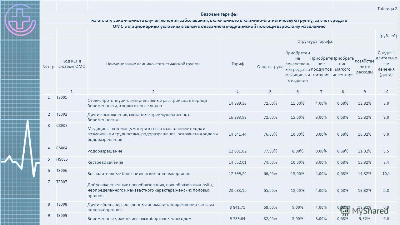 Таблица 2 Базовые тарифы на оплату законченного случая лечения заболевания, включенного в клинико-статистическую группу, за счет средств ОМС в стационарных условиях в связи с оказанием медицинской помощи взрослому населению (рублей) стр. Код КСГ в си