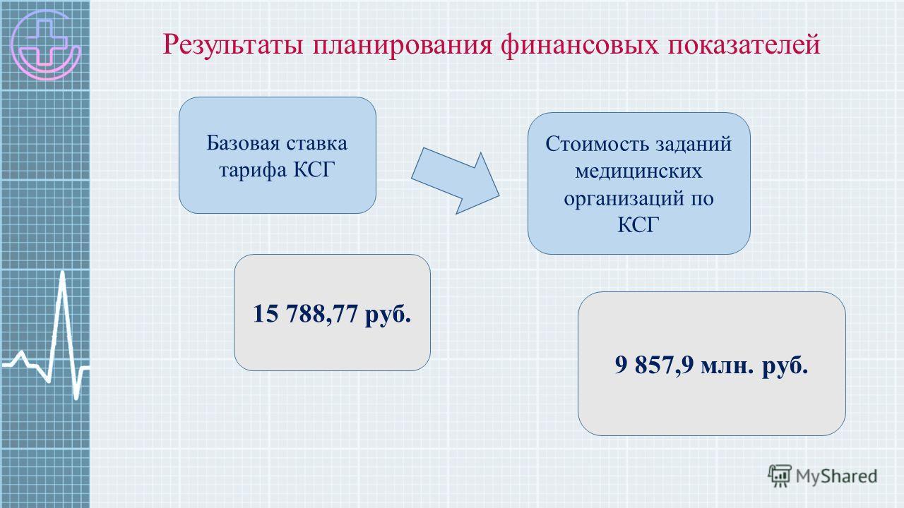 Результаты планирования финансовых показателей Базовая ставка тарифа КСГ Стоимость заданий медицинских организаций по КСГ 9 857,9 млн. руб. 15 788,77 руб.
