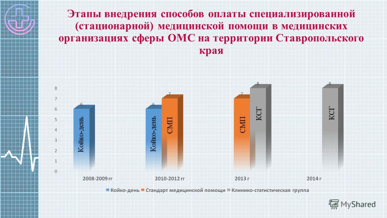 Этапы внедрения способов оплаты специализированной (стационарной) медицинской помощи в медицинских организациях сферы ОМС на территории Ставропольского края