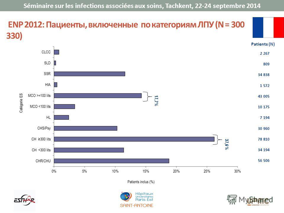 Séminaire sur les infections associées aux soins, Tachkent, 22-24 septembre 2014 ENP 2012: Пациенты, включенные по категориям ЛПУ (N = 300 330) 2 267 809 34 838 1 572 43 005 10 175 7 194 30 960 78 810 34 194 56 506 Patients (N) 37,6% 17,7%