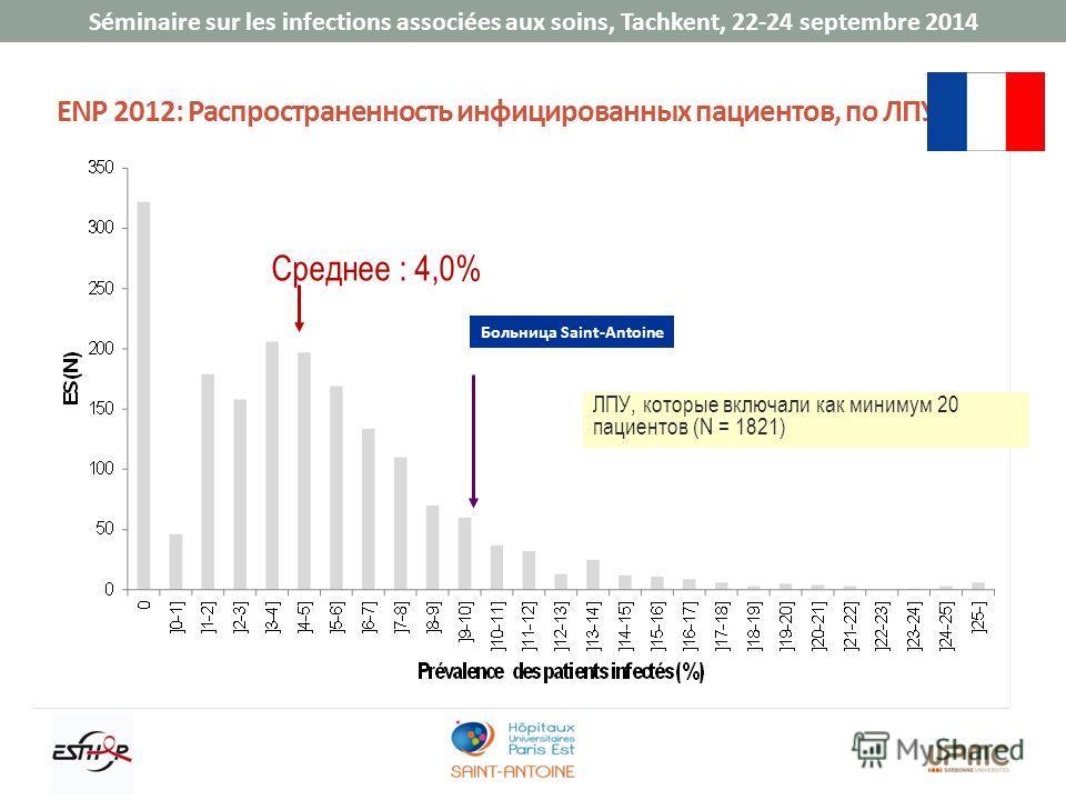 Séminaire sur les infections associées aux soins, Tachkent, 22-24 septembre 2014 ENP 2012: Распространенность инфицированных пациентов, по ЛПУ ЛПУ, которые включали как минимум 20 пациентов (N = 1821) Среднее : 4,0% Больница Saint-Antoine