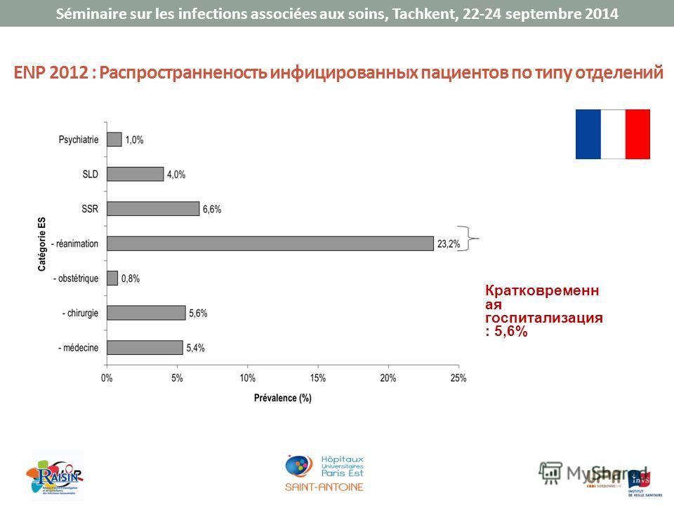 Séminaire sur les infections associées aux soins, Tachkent, 22-24 septembre 2014 ENP 2012 : Распространненость инфицированных пациентов по типу отделений Кратковременн ая госпитализация : 5,6%