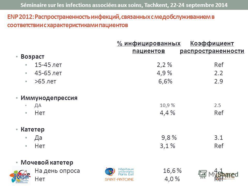 Séminaire sur les infections associées aux soins, Tachkent, 22-24 septembre 2014 % инфицированных пациентов ENP 2012: Распространенность инфекций, связанных с медобслуживанием в соответствии с характеристиками пациентов Возраст 15-45 лет 2,2 %Ref 45-