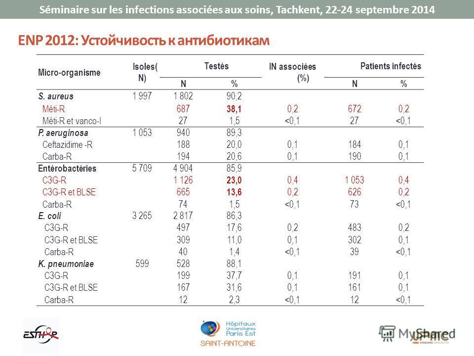 Séminaire sur les infections associées aux soins, Tachkent, 22-24 septembre 2014 ENP 2012: Устойчивость к антибиотикам Micro-organisme Isolеs( N) Testés IN associées (%) Patients infectés N%N% S. aureus 1 9971 80290,2 Méti-R687 38,1 0,26720,2 Méti-R