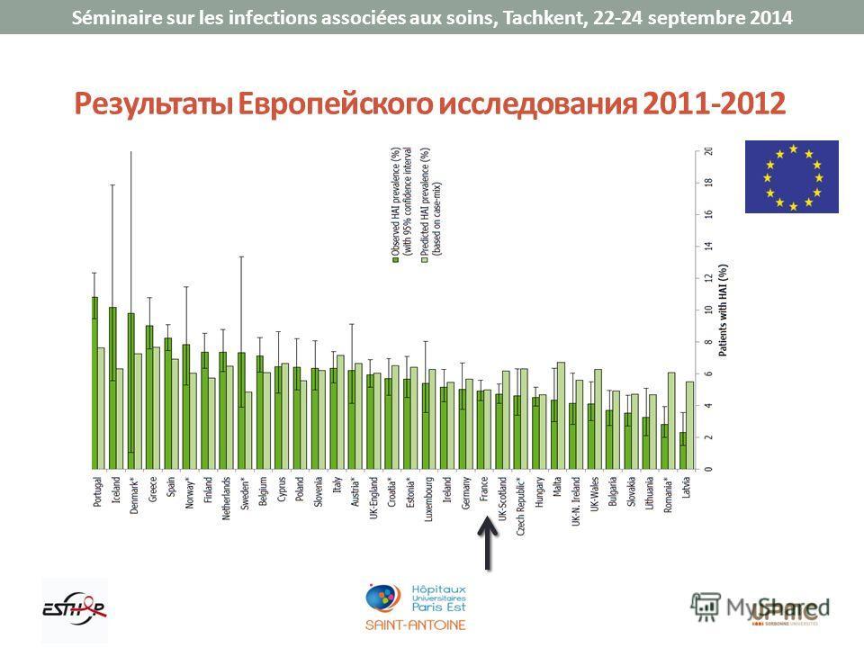 Séminaire sur les infections associées aux soins, Tachkent, 22-24 septembre 2014 Результаты Европейского исследования 2011-2012
