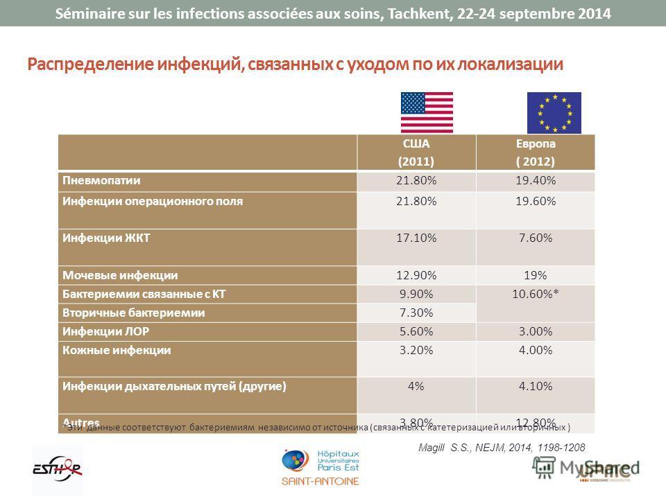 Séminaire sur les infections associées aux soins, Tachkent, 22-24 septembre 2014 Распределение инфекций, связанных с уходом по их локализации США (2011) Европа ( 2012) Пневмопатии 21.80%19.40% Инфекции операционного поля 21.80%19.60% Инфекции ЖКТ17.1
