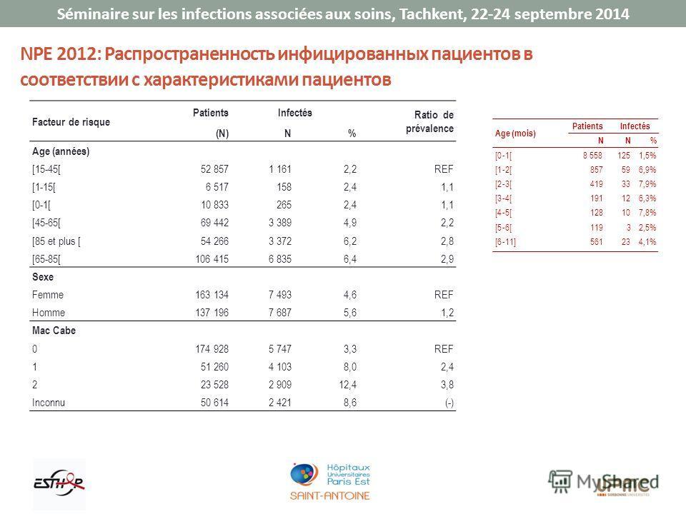 Séminaire sur les infections associées aux soins, Tachkent, 22-24 septembre 2014 NPE 2012: Распространенность инфицированных пациентов в соответствии с характеристиками пациентов Facteur de risque PatientsInfectés Ratio de prévalence (N)N% Age (année