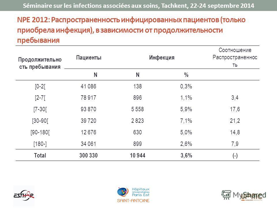 Séminaire sur les infections associées aux soins, Tachkent, 22-24 septembre 2014 NPE 2012: Распространенность инфицированных пациентов (только приобрела инфекция), в зависимости от продолжительности пребывания Продолжительно сть пребывания Пациенты И