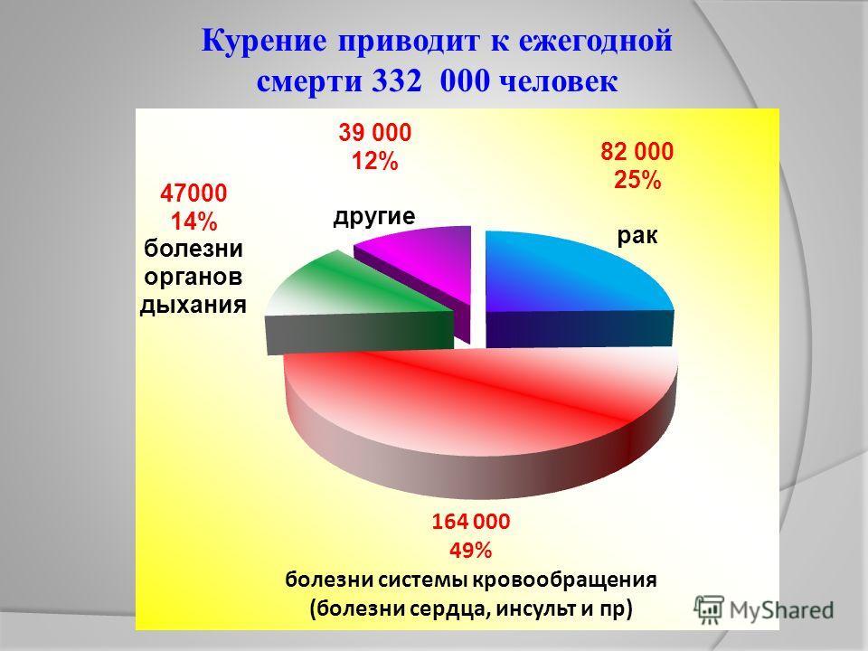 164 000 49% болезни системы кровообращения (болезни сердца, инсульт и пр) Курение приводит к ежегодной смерти 332 000 человек