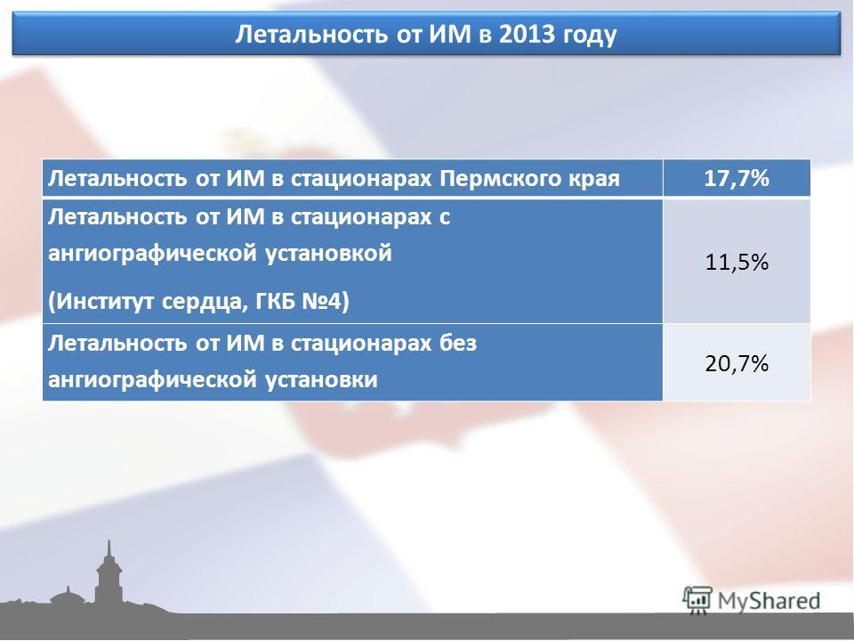 Летальность от ИМ в 2013 году Летальность от ИМ в стационарах Пермского края 17,7% Летальность от ИМ в стационарах с ангиографической установкой (Институт сердца, ГКБ 4) 11,5% Летальность от ИМ в стационарах без ангиографической установки 20,7%
