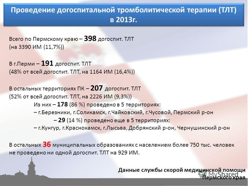 Проведение догоспитальной тромболитической терапии (ТЛТ) в 2013 г. Проведение догоспитальной тромболитической терапии (ТЛТ) в 2013 г. Всего по Пермскому краю – 398 догоспит. ТЛТ (на 3390 ИМ (11,7%)) В г.Перми – 191 догоспит. ТЛТ (48% от всей догоспит