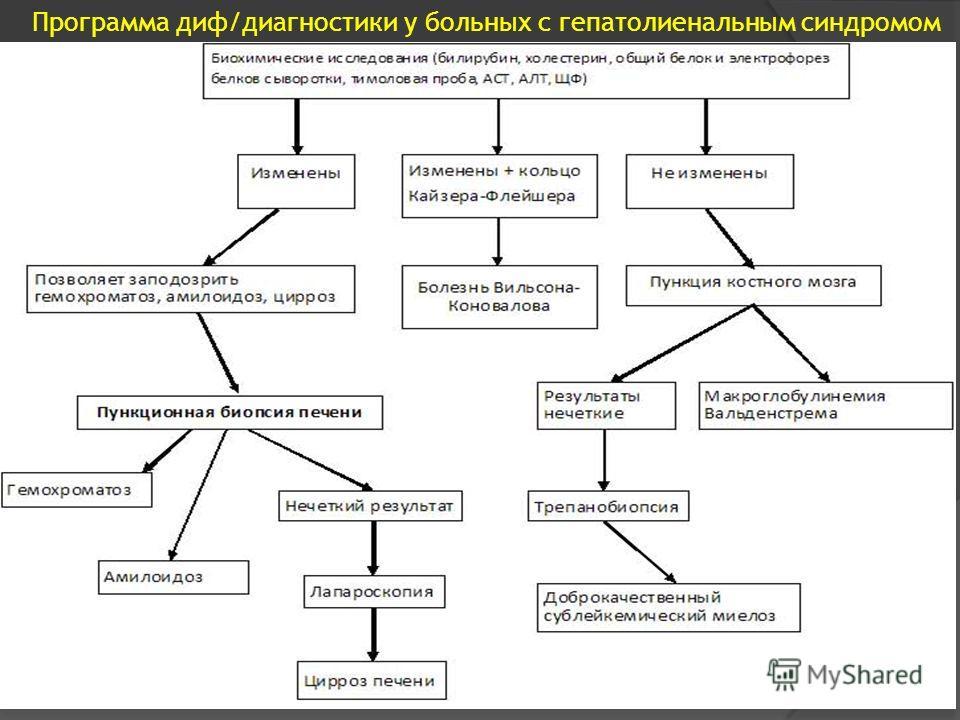 Программа диф/диагностики у больных с гепатолиенальным синдромом