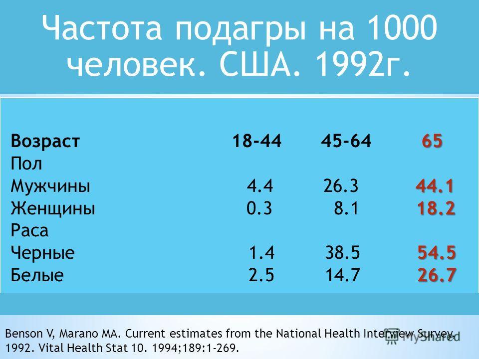 Частота подагры на 1000 человек. США. 1992 г. 65 Возраст 18-44 45-64 65 Пол 44.1 Мужчины 4.4 26.3 44.1 18.2 Женщины 0.3 8.1 18.2 Раса 54.5 Черные 1.4 38.5 54.5 26.7 Белые 2.5 14.7 26.7 Benson V, Marano MA. Current estimates from the National Health I