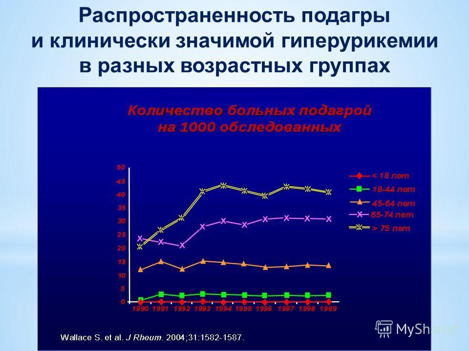 Распространенность подагры и клинически значимой гиперурикемии в разных возрастных группах