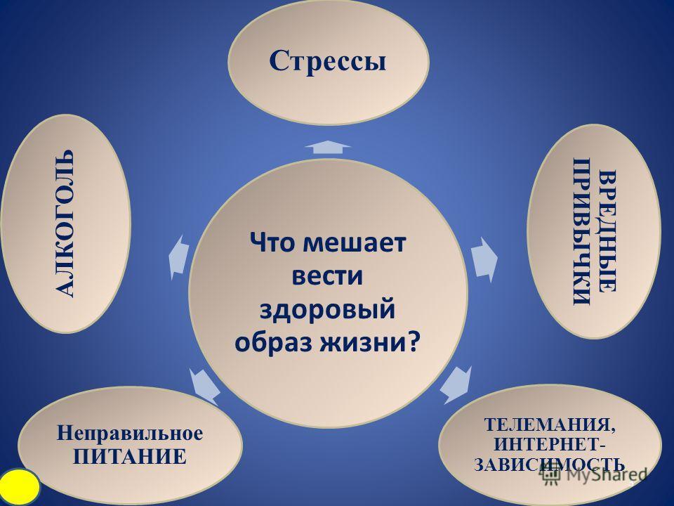 Что мешает вести здоровый образ жизни? Стрессы ВРЕДНЫЕ ПРИВЫЧКИ ТЕЛЕМАНИЯ, ИНТЕРНЕТ- ЗАВИСИМОСТЬ Неправильное ПИТАНИЕ АЛКОГОЛЬ 3