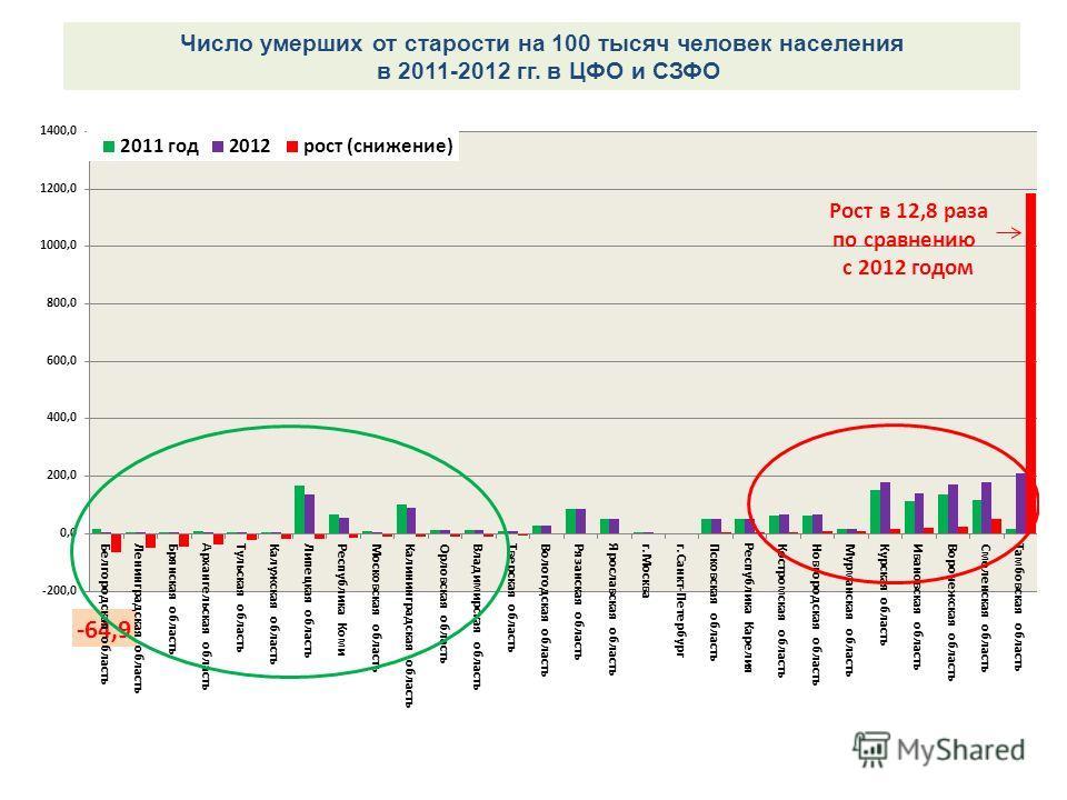 Число умерших от старости на 100 тысяч человек населения в 2011-2012 гг. в ЦФО и СЗФО