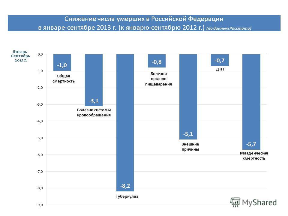 Снижение числа умерших в Российской Федерации в январе-сентябре 2013 г. (к январю-сентябрю 2012 г.) (по данным Росстата) Январь- Сентябрь 2013 г.