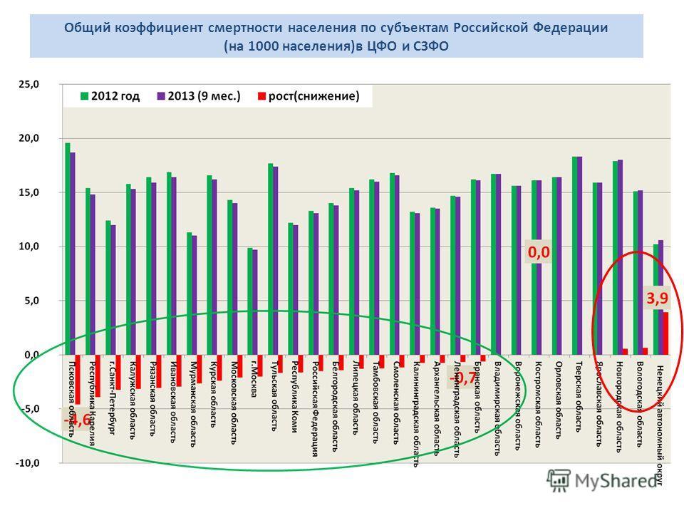 Общий коэффициент смертности населения по субъектам Российской Федерации (на 1000 населения)в ЦФО и СЗФО