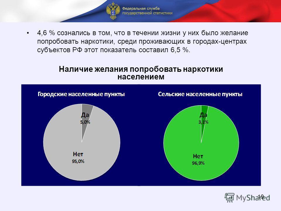 П 19 4,6 % сознались в том, что в течении жизни у них было желание попробовать наркотики, среди проживающих в городах-центрах субъектов РФ этот показатель составил 6,5 %. Наличие желания попробовать наркотики населением