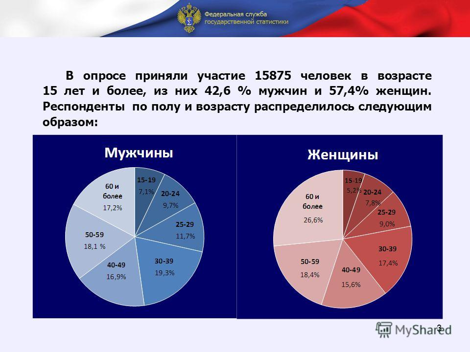 П 3 В опросе приняли участие 15875 человек в возрасте 15 лет и более, из них 42,6 % мужчин и 57,4% женщин. Респонденты по полу и возрасту распределилось следующим образом: