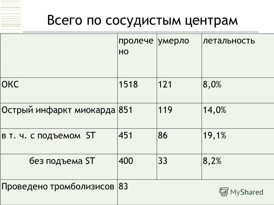 Всего по сосудистым центрам пролече но умерлолетальность ОКС15181218,0% Острый инфаркт миокарда 85111914,0% в т. ч. с подъемом ST4518619,1% без подъема ST400338,2% Проведено тромболизисов 83