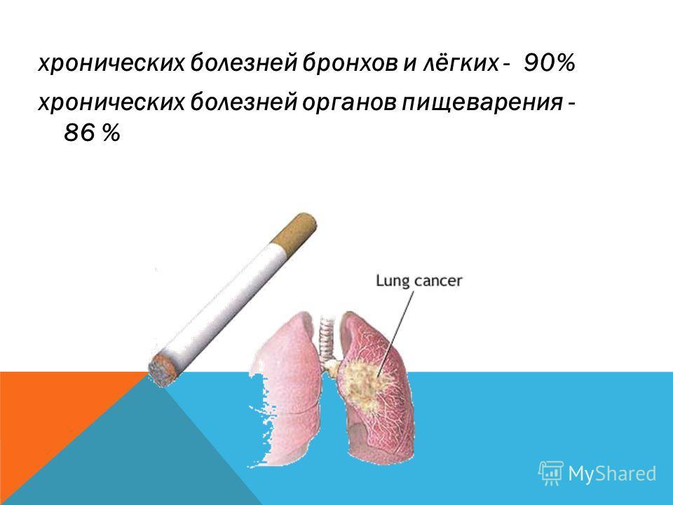 хронических болезней бронхов и лёгких - 90% хронических болезней органов пищеварения - 86 %