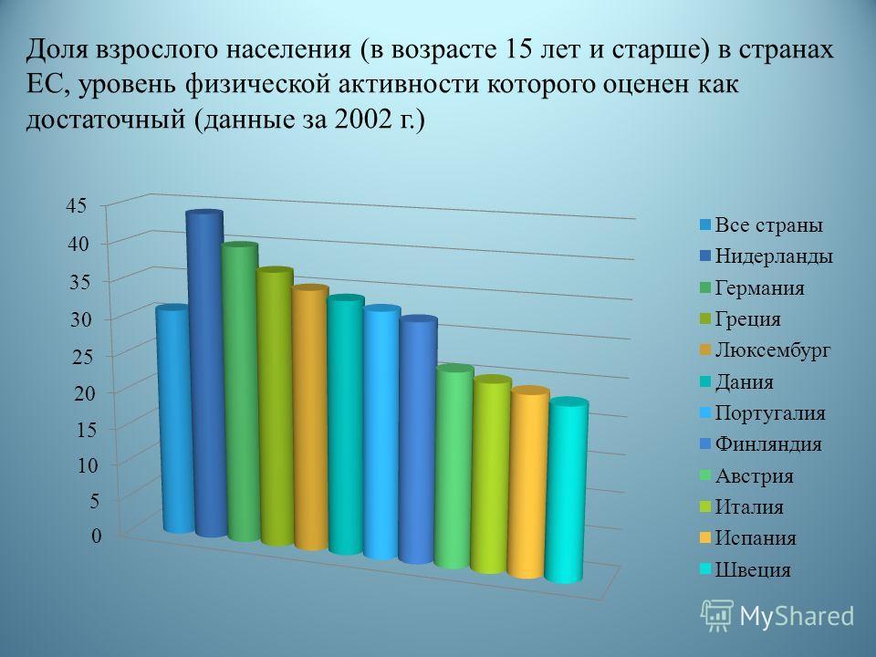 Доля взрослого населения (в возрасте 15 лет и старше) в странах ЕС, уровень физической активности которого оценен как достаточный (данные за 2002 г.)