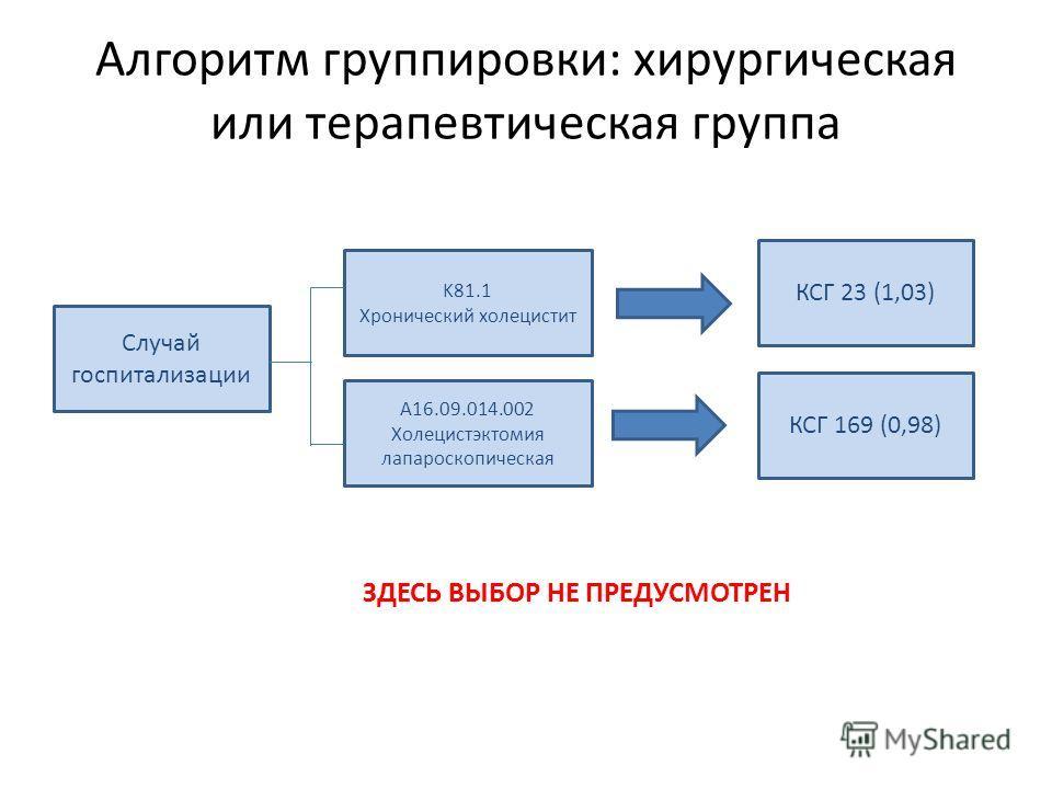 Алгоритм группировки: хирургическая или терапевтическая группа Случай госпитализации А16.09.014.002 Холецистэктомия лапароскопическая КСГ 23 (1,03) КСГ 169 (0,98) K81.1 Хронический холецистит ЗДЕСЬ ВЫБОР НЕ ПРЕДУСМОТРЕН