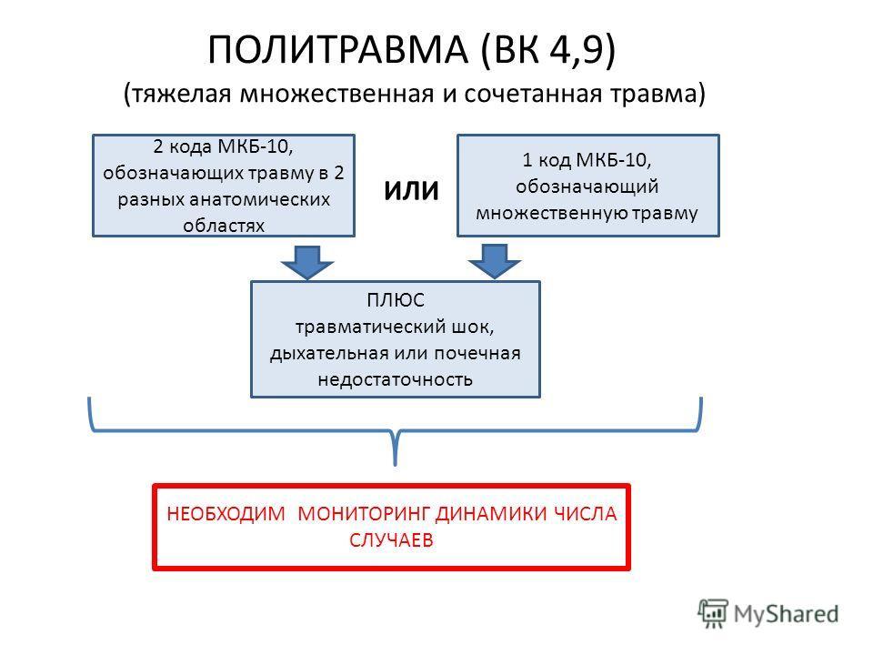 ПОЛИТРАВМА (ВК 4,9) (тяжелая множественная и сочетанная травма) 2 кода МКБ-10, обозначающих травму в 2 разных анатомических областях 1 код МКБ-10, обозначающий множественную травму ИЛИ ПЛЮС травматический шок, дыхательная или почечная недостаточность