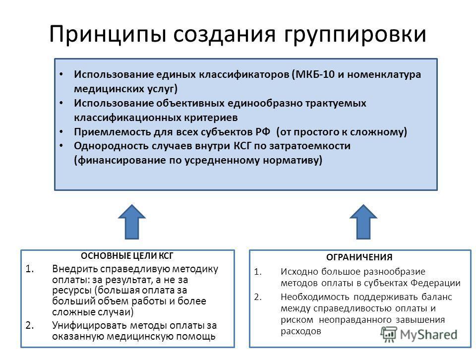 Принципы создания группировки Использование единых классификаторов (МКБ-10 и номенклатура медицинских услуг) Использование объективных единообразно трактуемых классификационных критериев Приемлемость для всех субъектов РФ (от простого к сложному) Одн