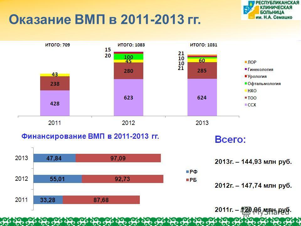 Оказание ВМП в 2011-2013 гг. Финансирование ВМП в 2011-2013 гг.