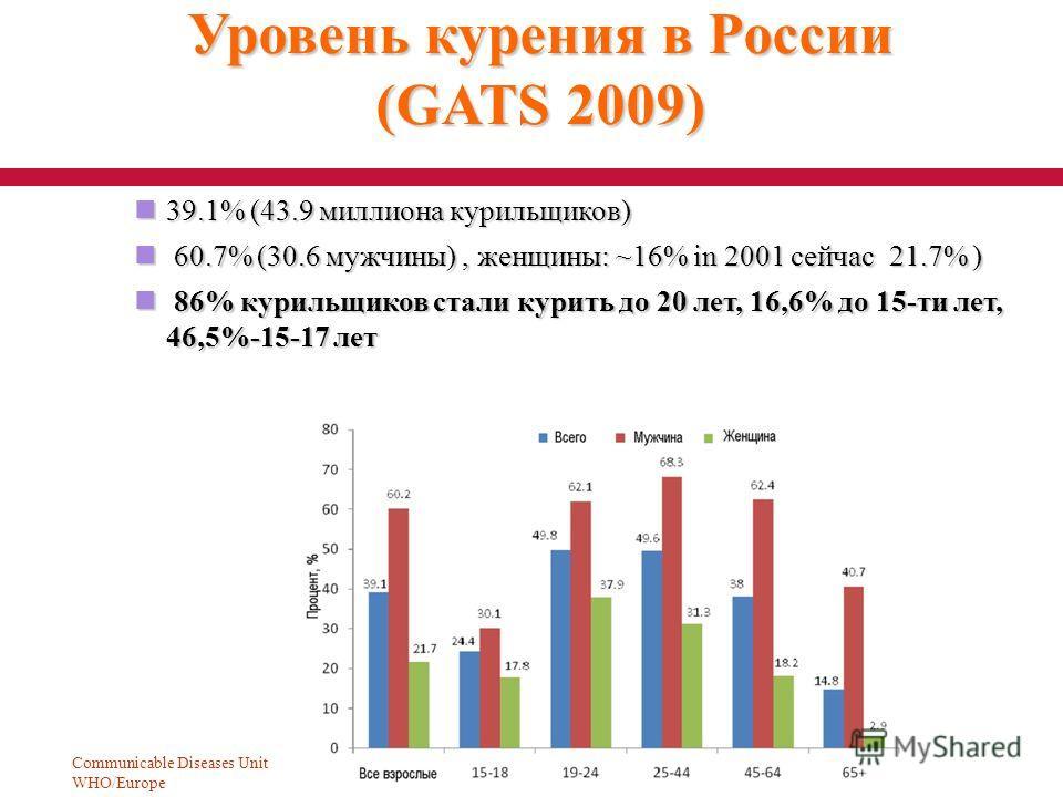 Communicable Diseases Unit WHO/Europe 10 Уровень курения в России (GATS 2009) 39.1% (43.9 миллиона курильщиков) 39.1% (43.9 миллиона курильщиков) 60.7% (30.6 мужчины), женщины: ~16% in 2001 сейчас 21.7% ) 60.7% (30.6 мужчины), женщины: ~16% in 2001 с
